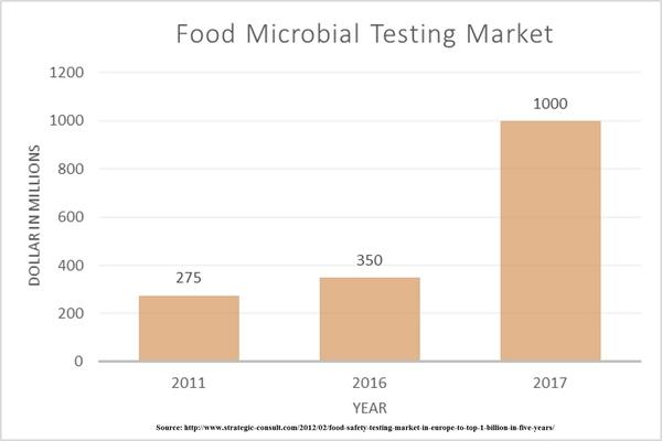 Food Conferences | Food Microbiology Conferences | Food