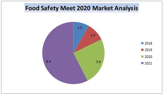 Marketanalysis_Foodsafetymeet2020