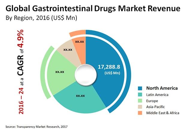 Top Gastroenterology Conferences 2019 | CME | Hepatology Conferences
