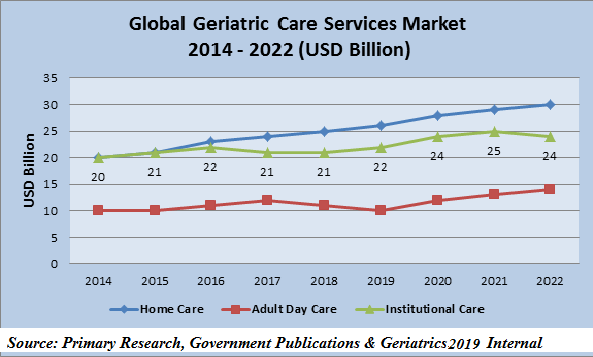 Geriatrics Gerontology Conferences | Elderly Care