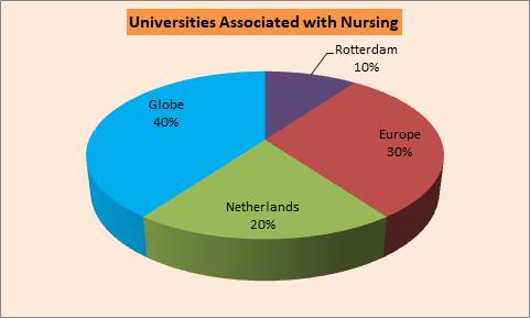 Nursing Conferences | RotterdamConferences | Rotterdam| Netherlands