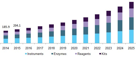 Glycobiology market size globally, by end use 2017-2025 (USD Million)
