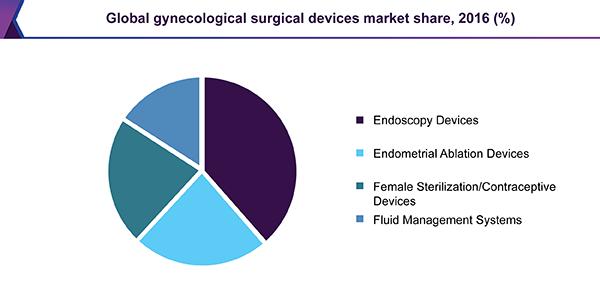 Gynecology Conferences 2020 | Gynecology Conferences