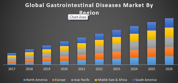 Image result for gastroenterologists summit market analysis 2019