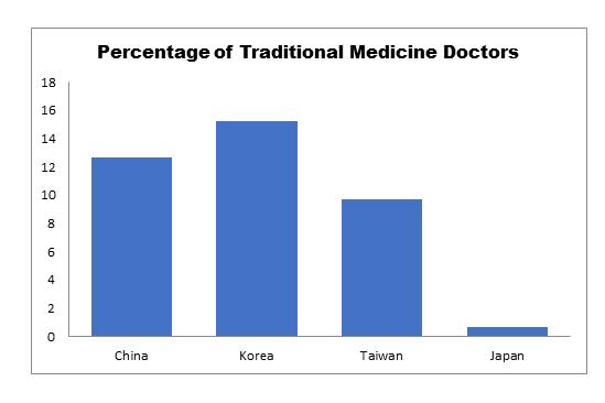 Traditional Medicine Conferences | Herbal Medicine Events