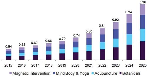 Herbal Medicine 2019 | Traditional Medicine 2019 | Herbal Medicine