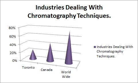 types of chromatography