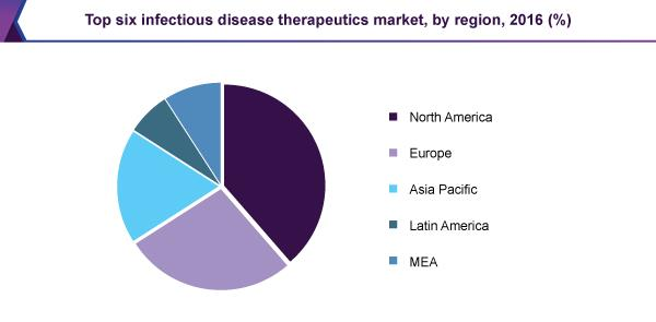 Infectious Diseases Conferences   Infectious Diseases