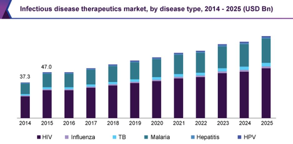 Infectious Diseases Conferences | Infectious Diseases | Infection