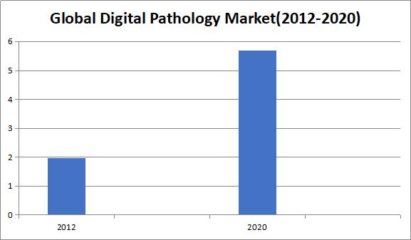 Pathology Conferences | Pathological Events | Diagnostic lab
