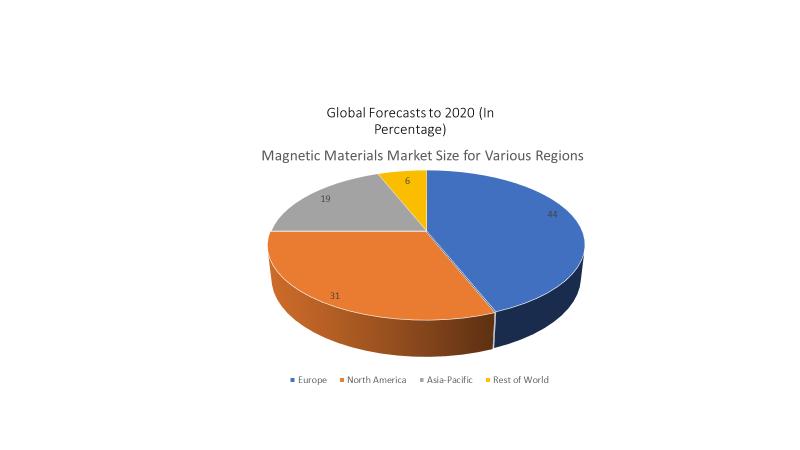 Magnetic Materials Conferences   Magnetism Conferences