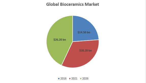 Bioceramics MatSciEngg 2018