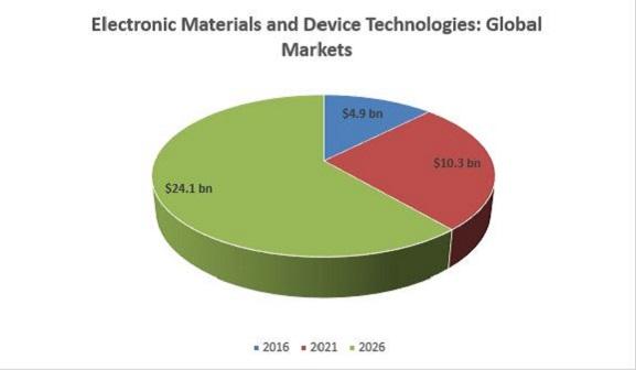 Electronic device MatSciEngg 2018