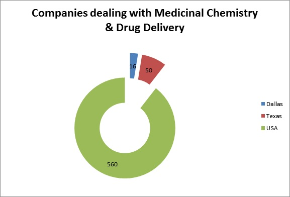 USA Pharmaceutical Organizations