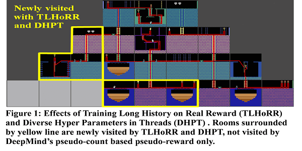 Training long history on real reward and diverse hyper parameters in