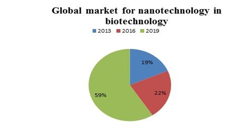 Nano Conferences | Nanotechnology Events | Scientific