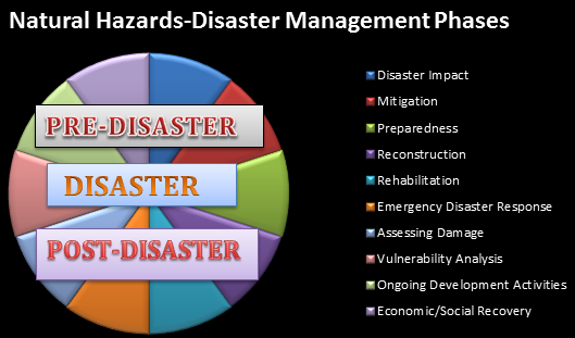 summary and recommendations natural disaster management Recommendations for disaster management, sri lanka has had several disasters in the past, but yet to see a proper contingency plan as a result many human lives are lost and severe damages caused.