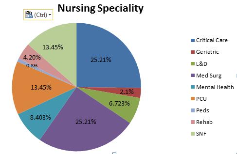 Pediatric Nursing Conference| Nursing Conference 2019