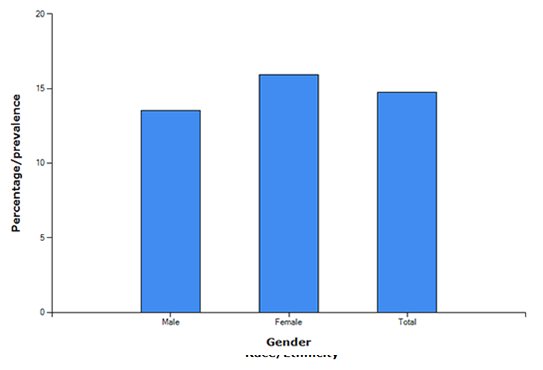 Description: Bar graph of Age-Adjusted Prevalence of CKD Stages 1-4 by Gender 1999-2012