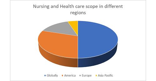 Nursing Conferences | Top Nursing Conferences | Upcoming