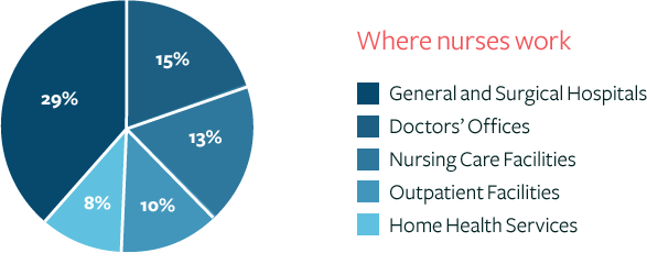Top Nursing Conferences   Nursing Meetings   Nursing Events