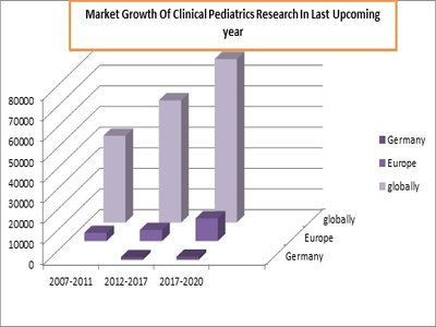 Nutrition Congress | Pediatrics Conferences | Healthcare