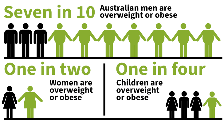 Obesity Meeting_Australia Market Analysis