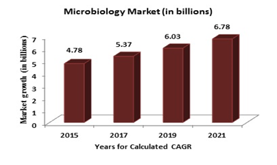 Microbiology Conferences 2019 | Infectious Conferences 2019