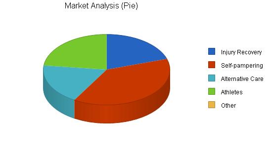 Market Analysis Report 2020
