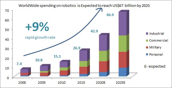 WorldWide spending on robotics is Expected to reach US$67 billion by 2025; Mechatronics & Robotics 2018