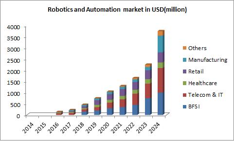 Robotics and Automation market in USD(million): Mechatronics & Robotics 2018