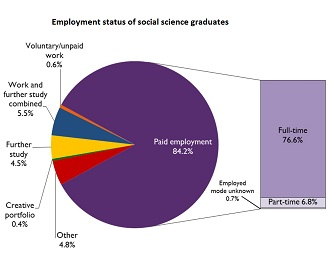 A Smaller Proportion Of Social Science Graduates Are In Further Study,  However U2013 10.1% Compared With 17.3% From STEM And 11.5% From Arts Humanities  Degree ...