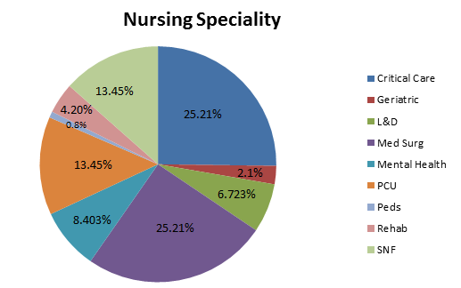 Nursing Conferences | Nursing Conferences 2019 | Surgical Nursing