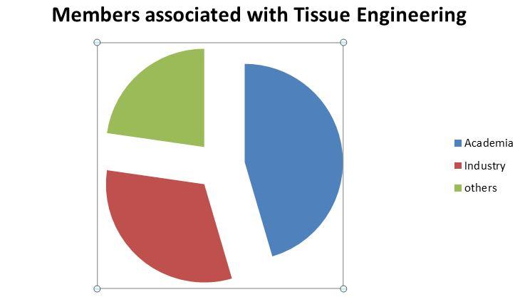 Tissue Engineering Conferences | Regenerative Medicine