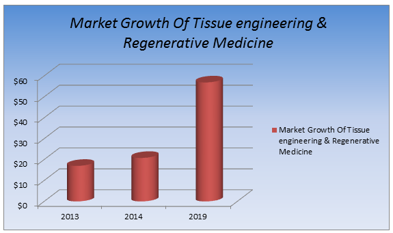 Tissue Science Conferences| Regenerative Medicine