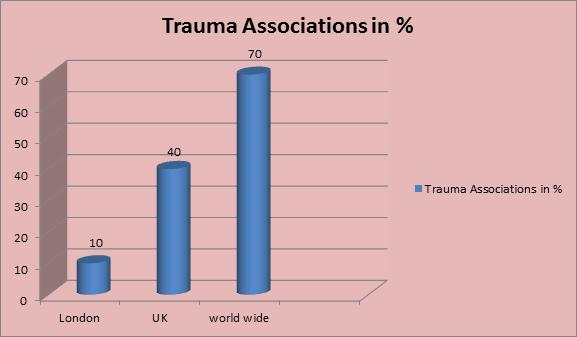 Trauma Conferences | Trauma Meetings | Trauma Events