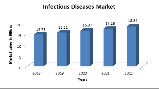 Tropical Diseases 2019 | Infectious Conferences | Public Health