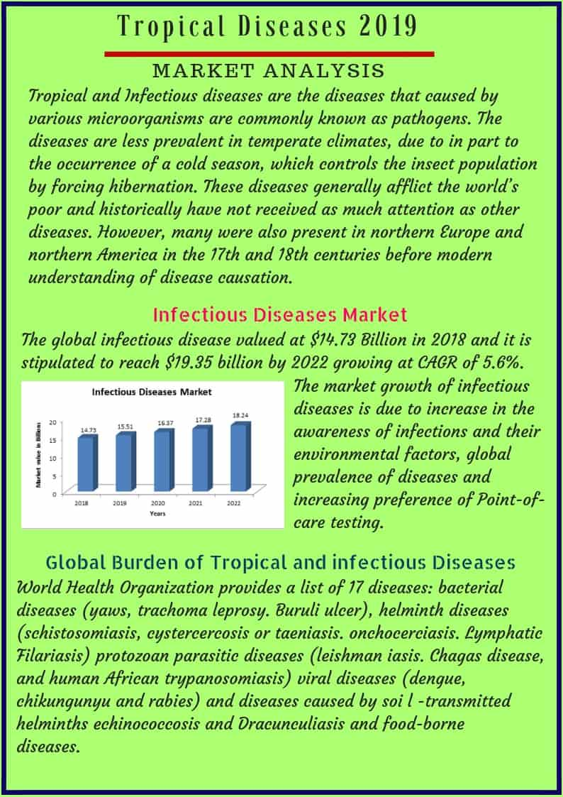 Market Analysis of Tropical Diseases 2019-2020   Infectious