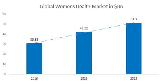 Womens Health Congress