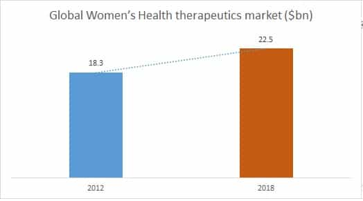 Womens Health conferences Europe