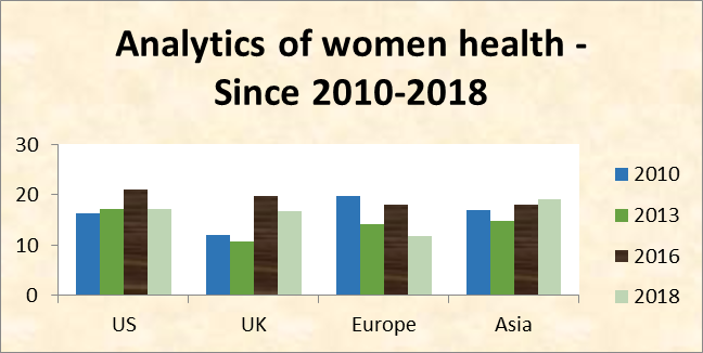 Womens Health Congress | Fertility Conferences | Gynecology Events