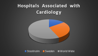 Cardiology Conferences 2018   Cardiology Congress 2018