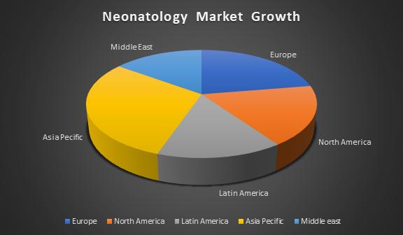 Neonatology Market Growth