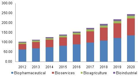 Bioscience Conferences | International Biosciences