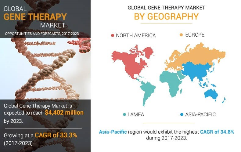 International Cell and Gene therapy Conferences | Gene