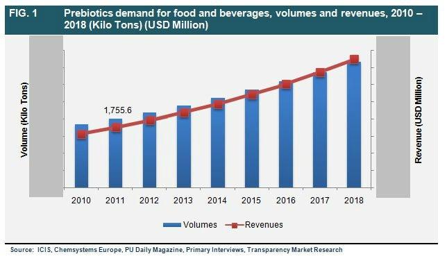 Food Science & Beverage Conferences in 2018 | World Food