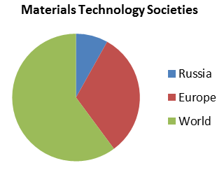 Materials Science Conferences | Manufacturing Conferences