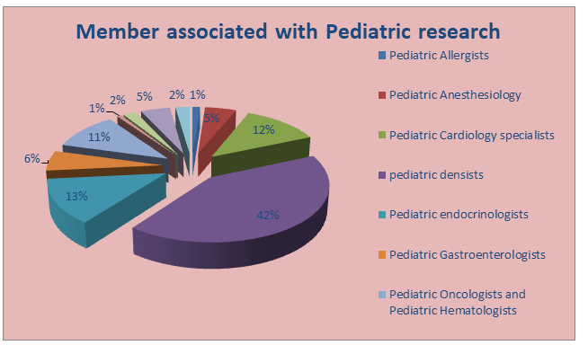 Member  Associated with Pediatric Research