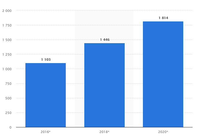 big data market size- graph