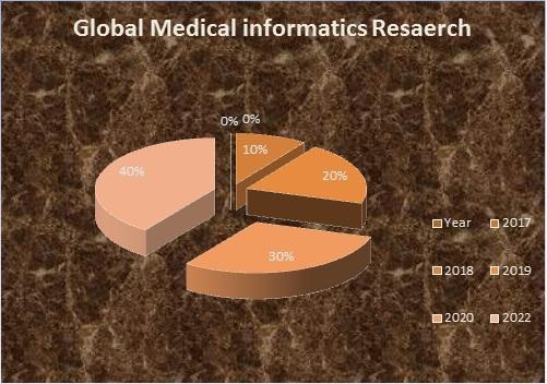 Medical Informatics & Telemedicine